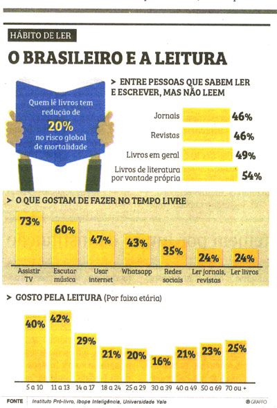 O Brasileiro e a Leitura